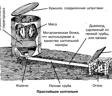 Изготовление коптильни для холодного копчения